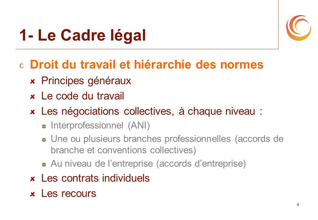 4 1- Le Cadre légal Droit du travail et hiérarchie des normes Principes généraux Le code du travail Les négociations collectives, à chaque niveau : In