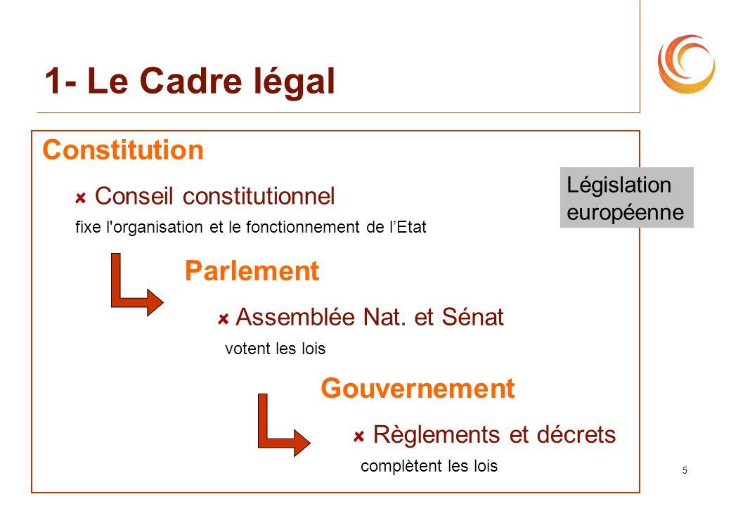 5 1- Le Cadre légal Gouvernement Règlements et décrets complètent les lois Constitution Conseil constitutionnel fixe l'organisation et le fonctionneme