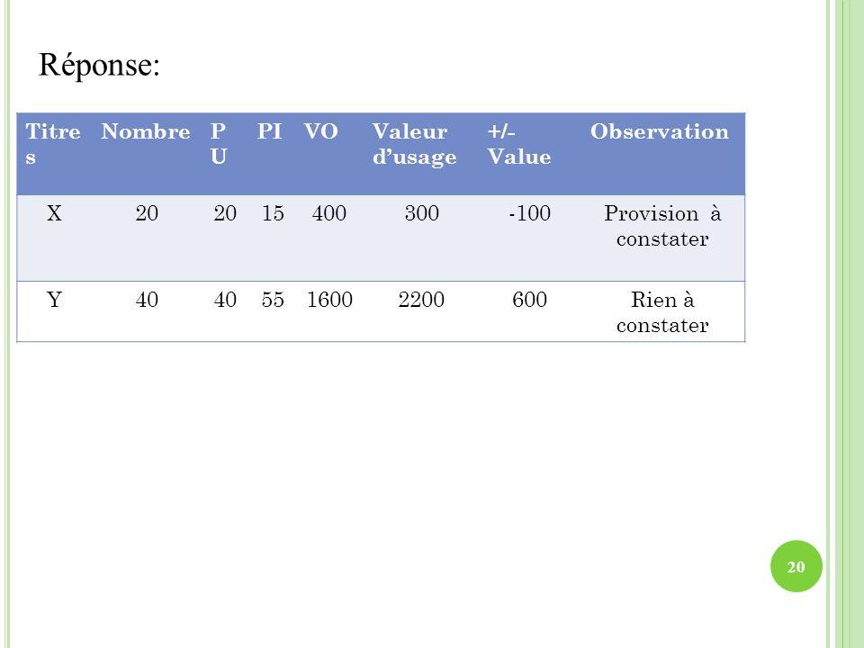 Réponse: 20 Titre s NombrePUPU PIVOValeur dusage +/- Value Observation X20 15400300-100Provision à constater Y40 5516002200600Rien à constater
