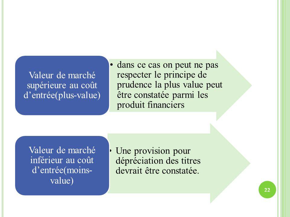 dans ce cas on peut ne pas respecter le principe de prudence la plus value peut être constatée parmi les produit financiers Valeur de marché supérieur
