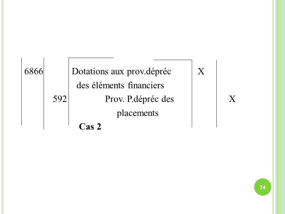 6866 Dotations aux prov.dépréc X des éléments financiers 592 Prov. P.dépréc des X placements Cas 2 24