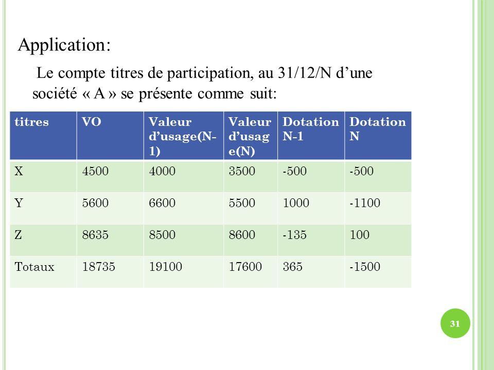 Application: Le compte titres de participation, au 31/12/N dune société « A » se présente comme suit: 31 titresVOValeur dusage(N- 1) Valeur dusag e(N)