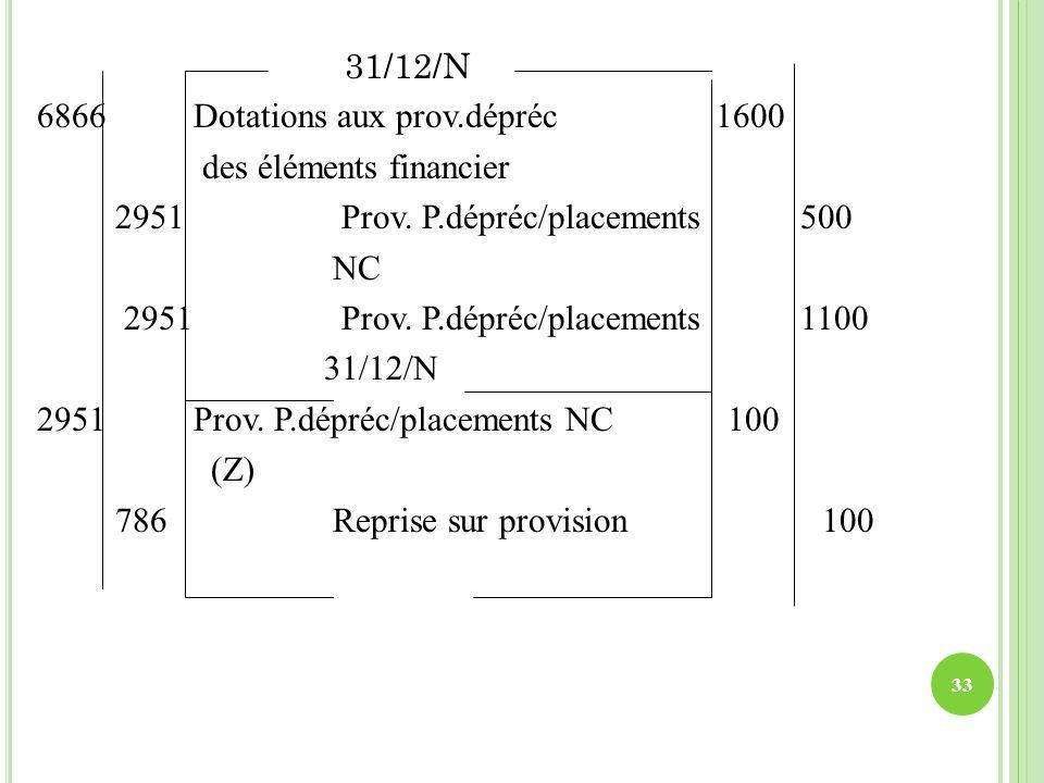 31/12/N 6866 Dotations aux prov.dépréc 1600 des éléments financier 2951 Prov. P.dépréc/placements 500 NC 2951 Prov. P.dépréc/placements 1100 31/12/N 2
