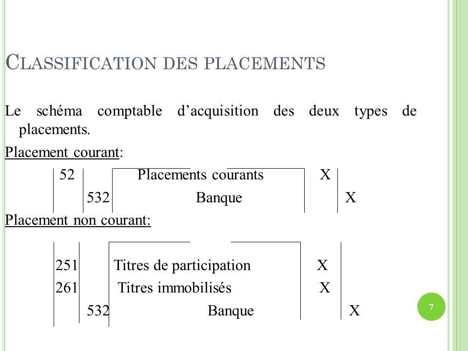 C LASSIFICATION DES PLACEMENTS Le schéma comptable dacquisition des deux types de placements. Placement courant: 52 Placements courants X 532 Banque X