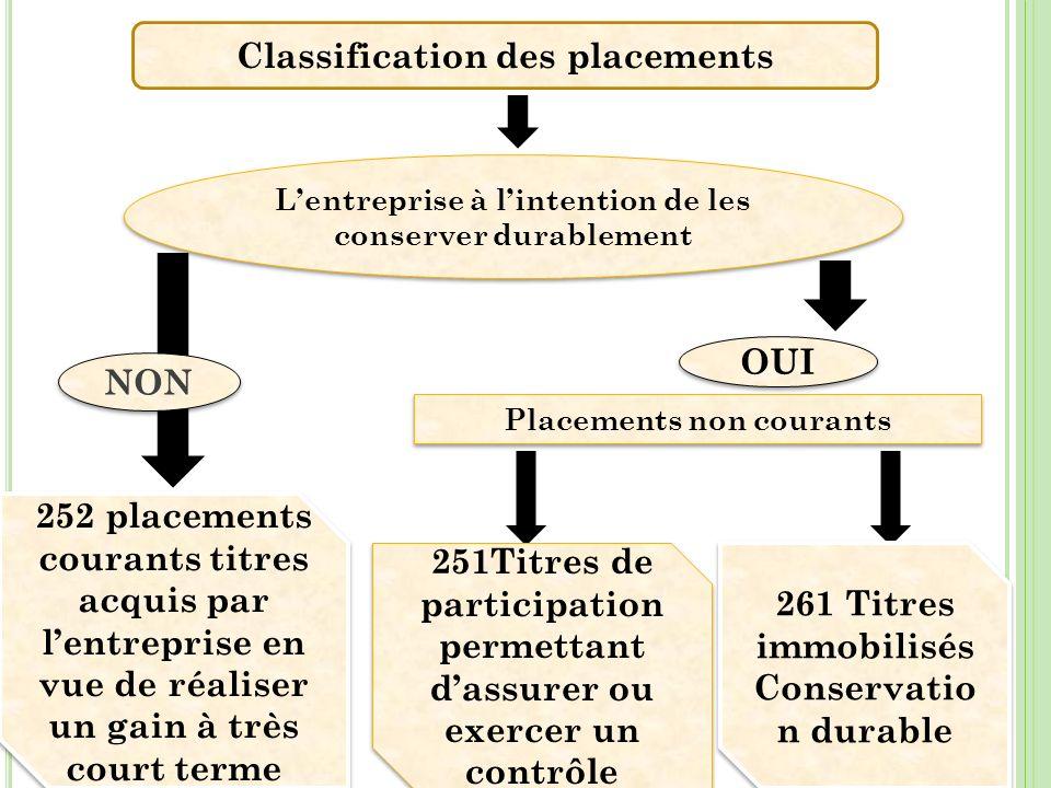 9 Classification des placements Lentreprise à lintention de les conserver durablement 251Titres de participation permettant dassurer ou exercer un con