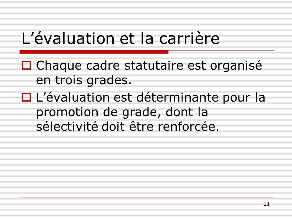 21 Lévaluation et la carrière Chaque cadre statutaire est organisé en trois grades. Lévaluation est déterminante pour la promotion de grade, dont la s