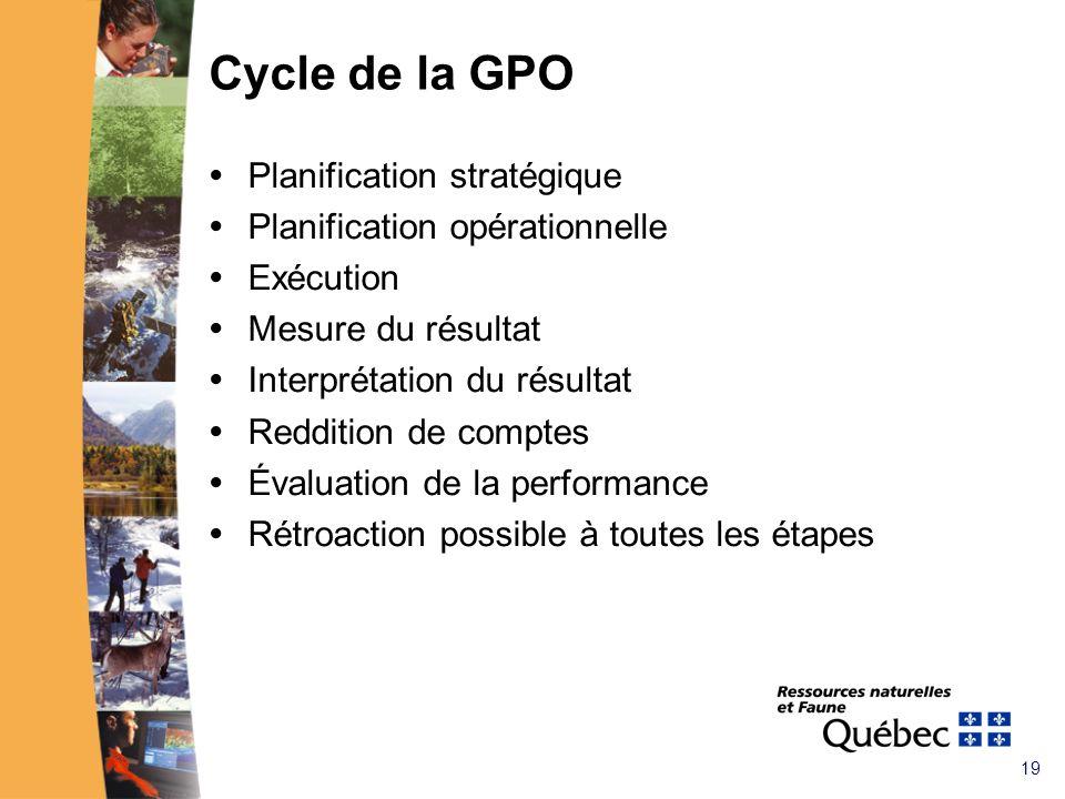 19 Cycle de la GPO Planification stratégique Planification opérationnelle Exécution Mesure du résultat Interprétation du résultat Reddition de comptes Évaluation de la performance Rétroaction possible à toutes les étapes