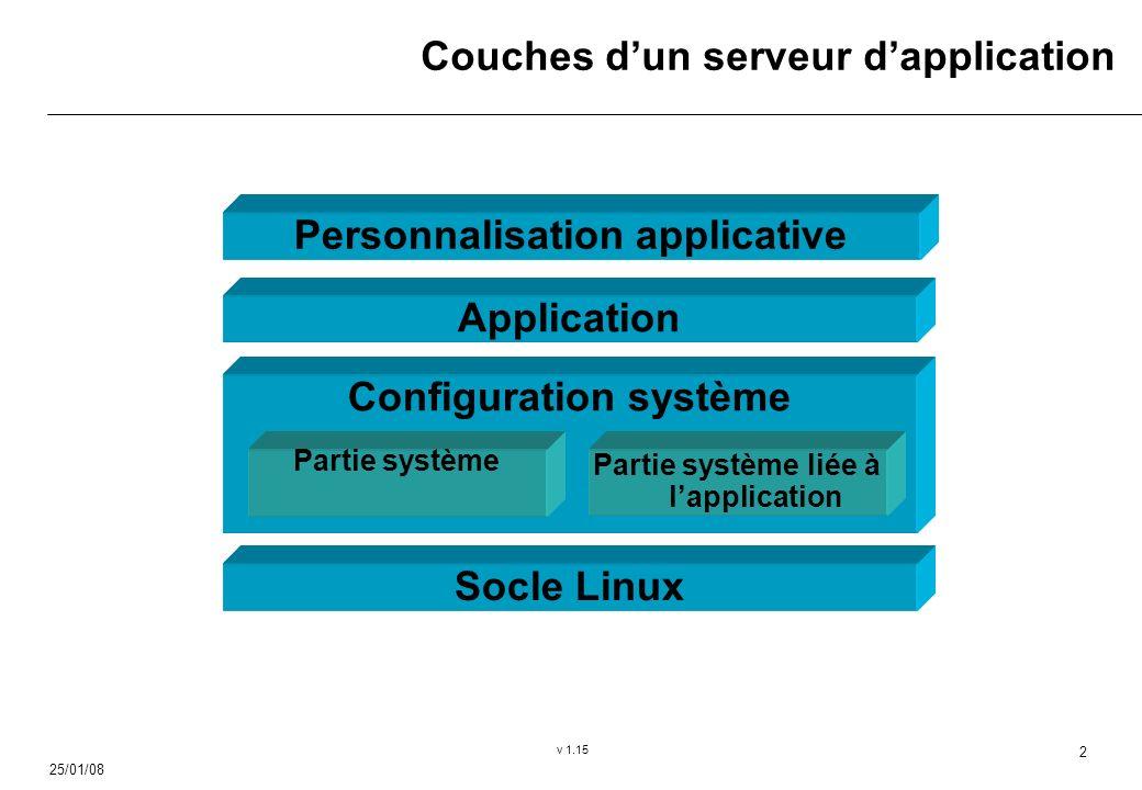 25/01/08 v 1.15 2 Couches dun serveur dapplication Configuration système Partie système Partie système liée à lapplication Application Personnalisation applicative Socle Linux