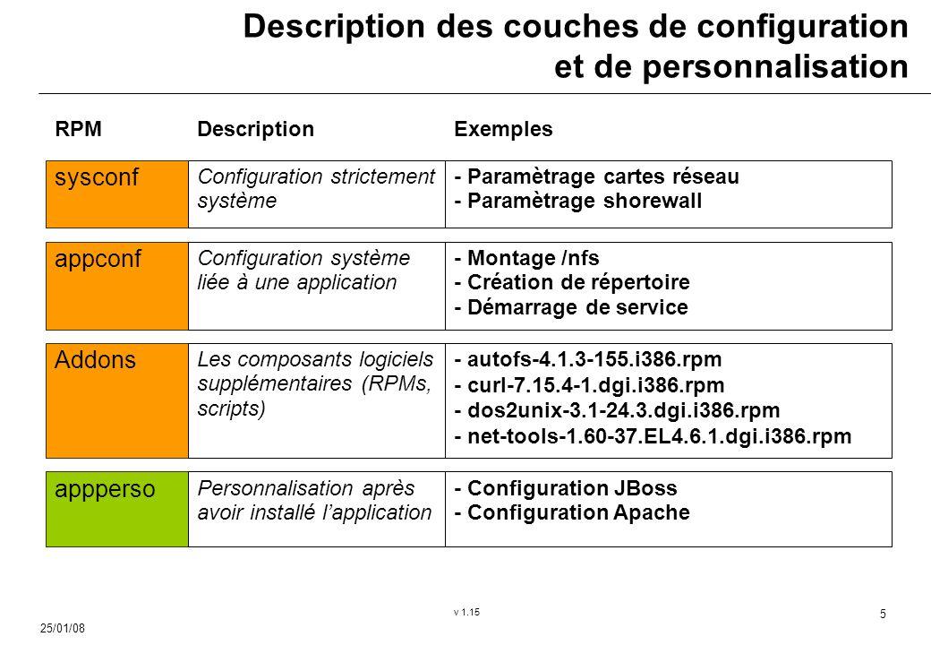25/01/08 v 1.15 5 Description des couches de configuration et de personnalisation sysconf Configuration strictement système appconf Configuration système liée à une application appperso Personnalisation après avoir installé lapplication - Paramètrage cartes réseau - Paramètrage shorewall - Montage /nfs - Création de répertoire - Démarrage de service - Configuration JBoss - Configuration Apache Addons Les composants logiciels supplémentaires (RPMs, scripts) - autofs-4.1.3-155.i386.rpm - curl-7.15.4-1.dgi.i386.rpm - dos2unix-3.1-24.3.dgi.i386.rpm - net-tools-1.60-37.EL4.6.1.dgi.i386.rpm RPMDescriptionExemples