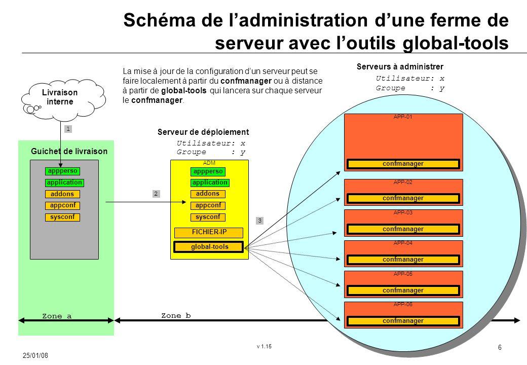 25/01/08 v 1.15 6 Guichet de livraison Serveurs à administrer Utilisateur: x Groupe : y Livraison interne Serveur de déploiement Utilisateur: x Groupe : y ADM global-tools FICHIER-IP Schéma de ladministration dune ferme de serveur avec loutils global-tools La mise à jour de la configuration dun serveur peut se faire localement à partir du confmanager ou à distance à partir de global-tools qui lancera sur chaque serveur le confmanager.