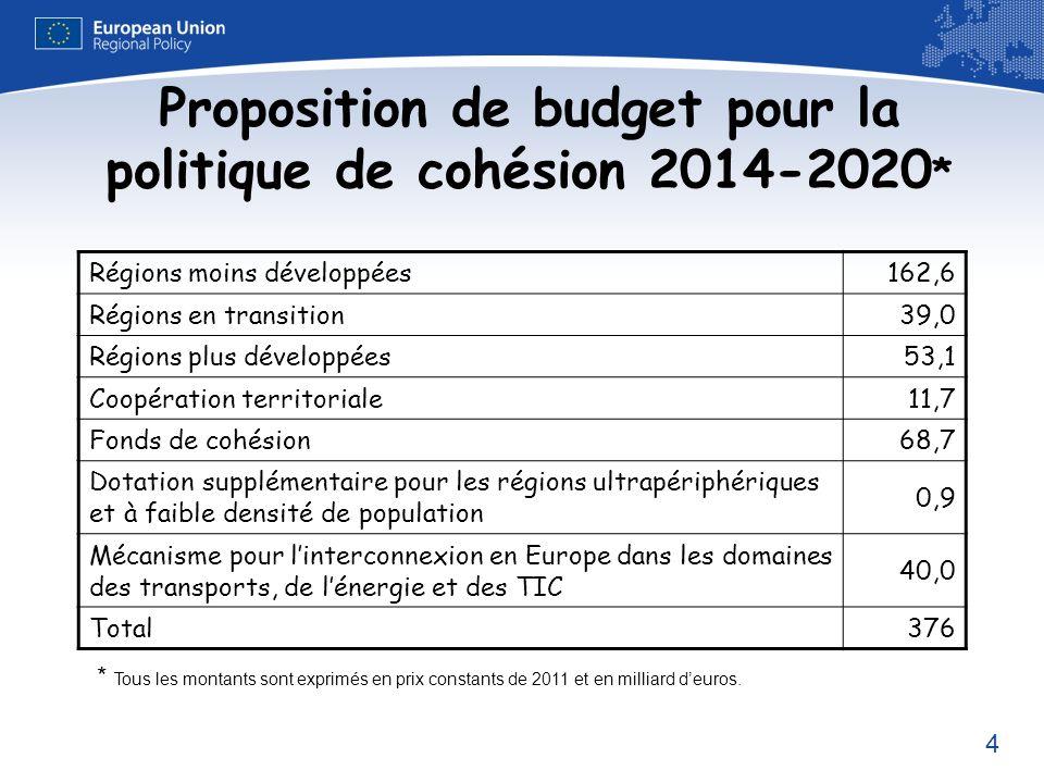 4 Proposition de budget pour la politique de cohésion 2014-2020 * Régions moins développées162,6 Régions en transition39,0 Régions plus développées53,