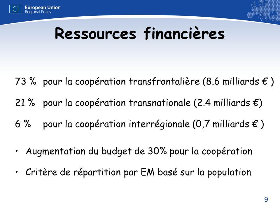 9 Ressources financières 73 %pour la coopération transfrontalière (8.6 milliards ) 21 % pour la coopération transnationale (2.4 milliards ) 6 % pour l