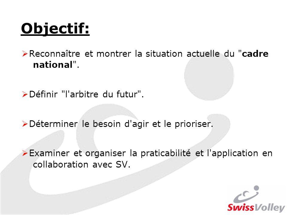 Procédure: Travail de groupe: Contenu:Objectifs: 1 -3 Temps:45 min Output:Présentations Discussion: Contenu:Objectif: 4 Temps:1 h.