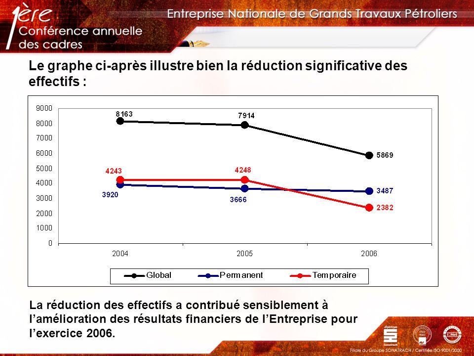 Le graphe ci-après illustre bien la réduction significative des effectifs : La réduction des effectifs a contribué sensiblement à lamélioration des ré