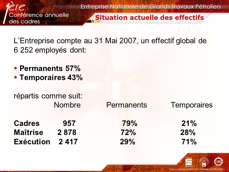 Situation actuelle des effectifs LEntreprise compte au 31 Mai 2007, un effectif global de 6 252 employés dont: Permanents 57% Temporaires 43% répartis