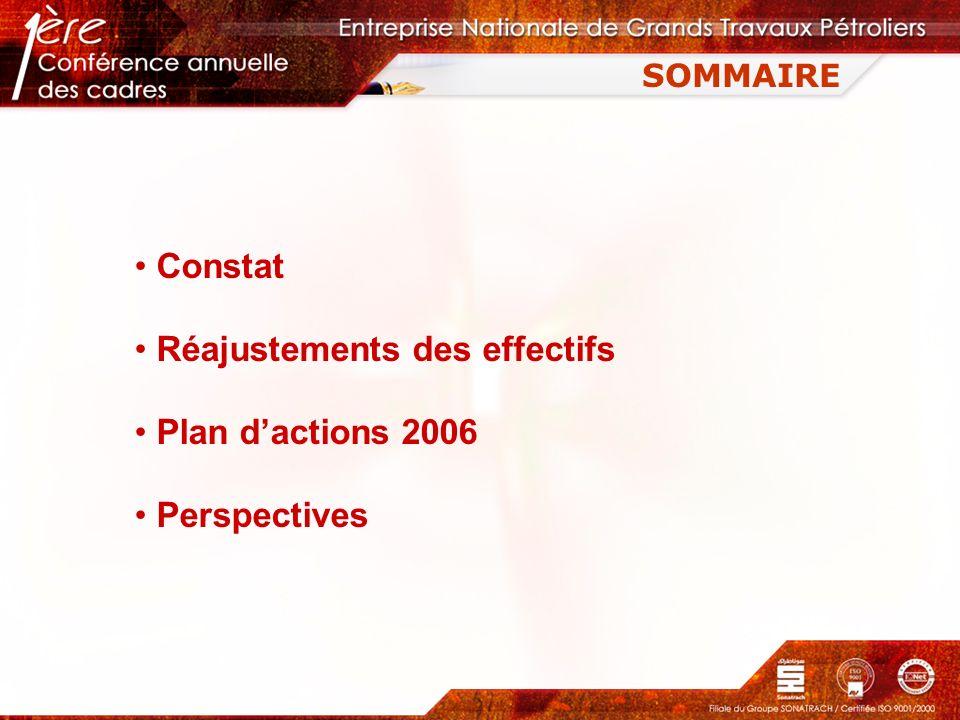 SOMMAIRE Constat Réajustements des effectifs Plan dactions 2006 Perspectives