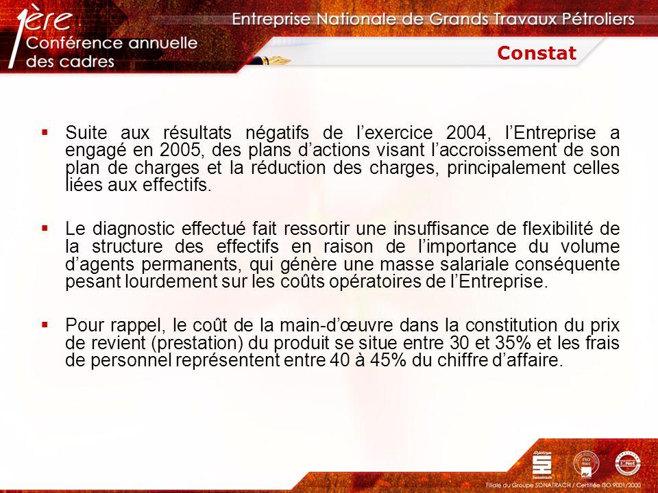 Suite aux résultats négatifs de lexercice 2004, lEntreprise a engagé en 2005, des plans dactions visant laccroissement de son plan de charges et la ré