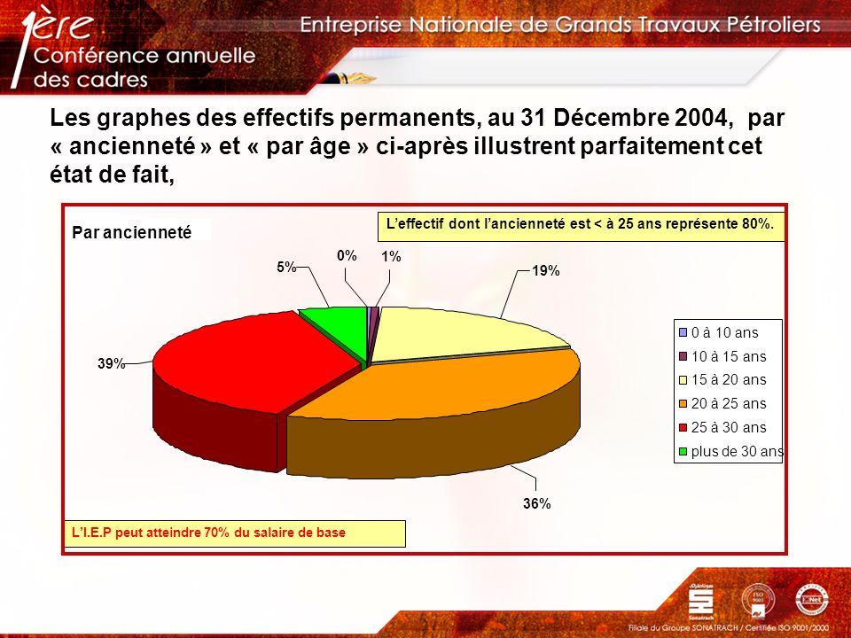 Les graphes des effectifs permanents, au 31 Décembre 2004, par « ancienneté » et « par âge » ci-après illustrent parfaitement cet état de fait, Leffec