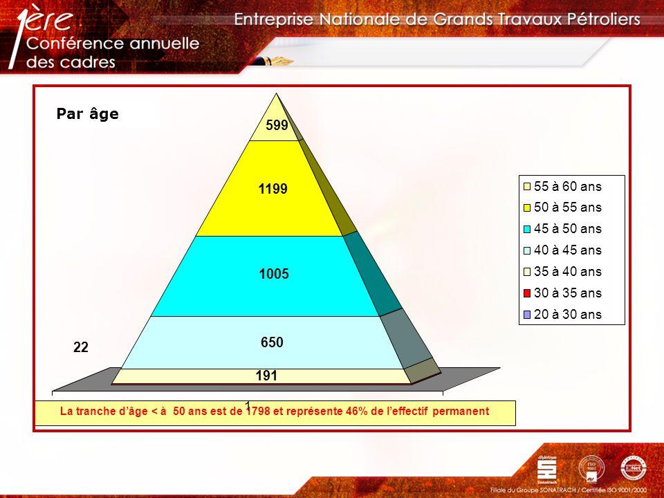 La tranche dâge < à 50 ans est de 1798 et représente 46% de leffectif permanent Par âge 22 191 650 1005 1199 599 1 55 à 60 ans 50 à 55 ans 45 à 50 ans