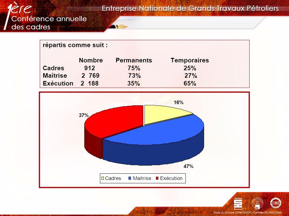 répartis comme suit : Nombre Permanents Temporaires Cadres 912 75% 25% Maîtrise 2 769 73% 27% Exécution 2 188 35% 65% 16% 47% 37% CadresMaitriseExécut
