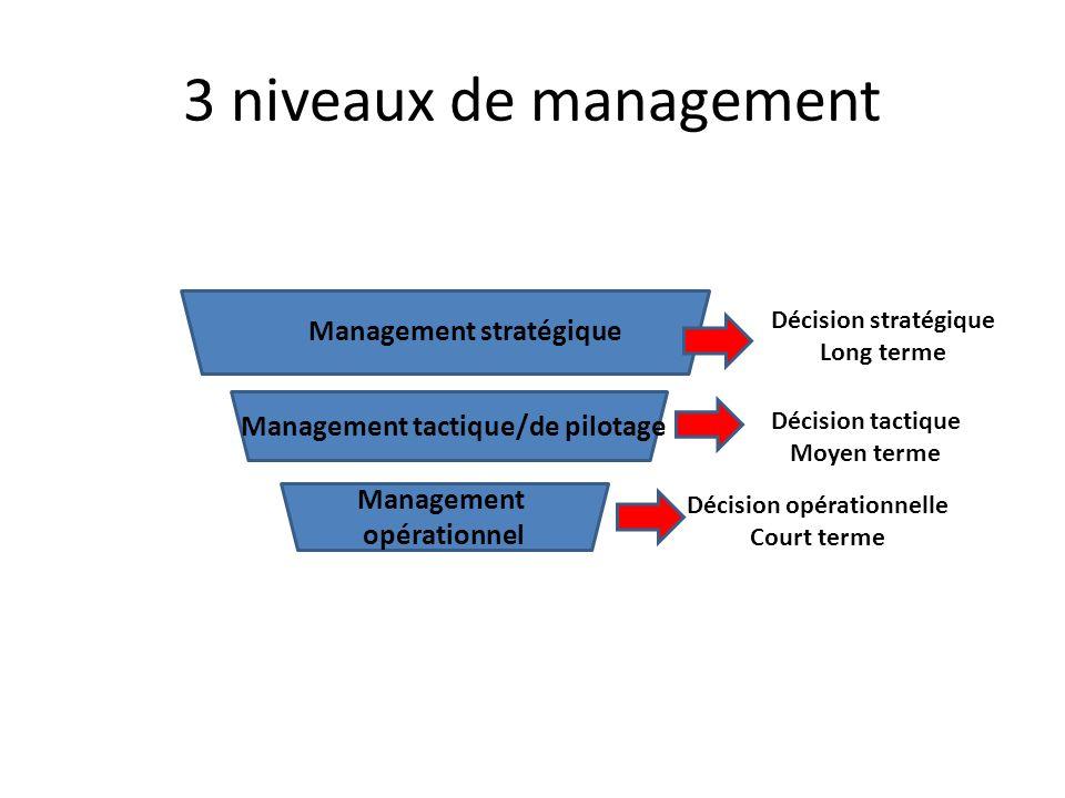 3 niveaux de management Management stratégique Management tactique/de pilotage Management opérationnel Décision stratégique Long terme Décision tactique Moyen terme Décision opérationnelle Court terme