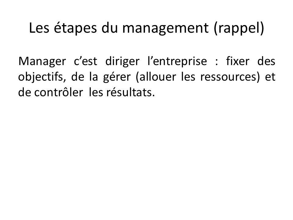 Les étapes du management (rappel) Manager cest diriger lentreprise : fixer des objectifs, de la gérer (allouer les ressources) et de contrôler les résultats.