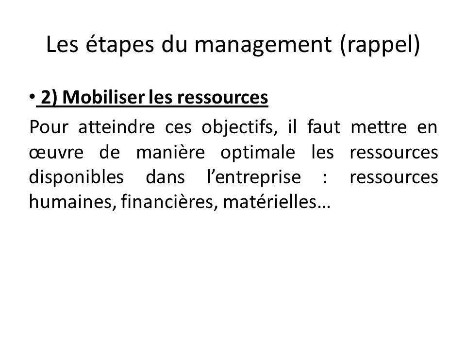 Les étapes du management (rappel) 2) Mobiliser les ressources Pour atteindre ces objectifs, il faut mettre en œuvre de manière optimale les ressources disponibles dans lentreprise : ressources humaines, financières, matérielles…