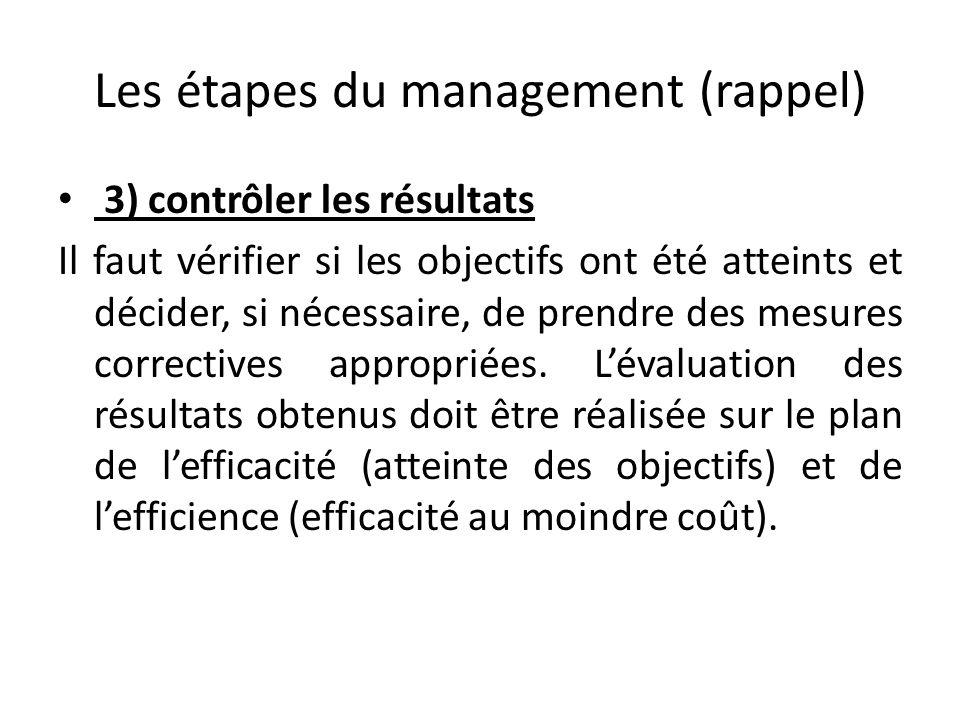 Les étapes du management (rappel) 3) contrôler les résultats Il faut vérifier si les objectifs ont été atteints et décider, si nécessaire, de prendre des mesures correctives appropriées.