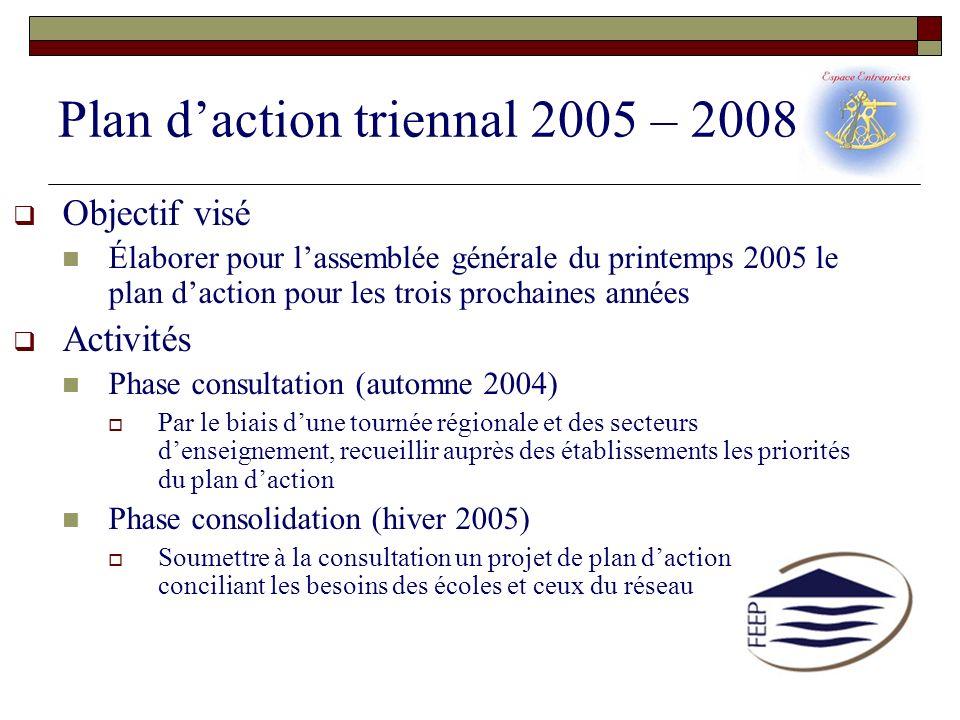 Plan daction triennal 2005 – 2008 Objectif visé Élaborer pour lassemblée générale du printemps 2005 le plan daction pour les trois prochaines années A