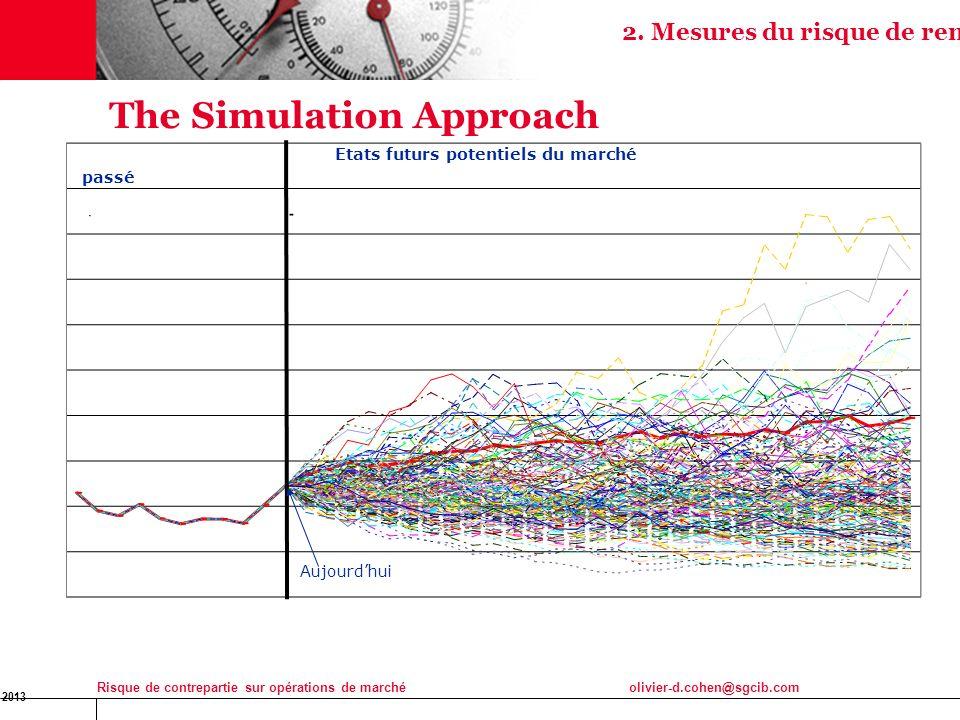 16 Jan 2013 Risque de contrepartie sur opérations de marchéolivier-d.cohen@sgcib.com 11 The Simulation Approach passé Etats futurs potentiels du march