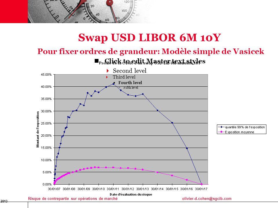 16 Jan 2013 Risque de contrepartie sur opérations de marchéolivier-d.cohen@sgcib.com 18 Swap USD LIBOR 6M 10Y Pour fixer ordres de grandeur: Modèle si