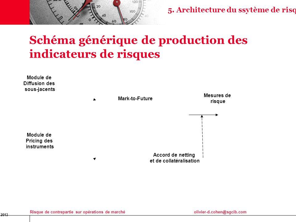 16 Jan 2013 Risque de contrepartie sur opérations de marchéolivier-d.cohen@sgcib.com 24 Schéma générique de production des indicateurs de risques Modu