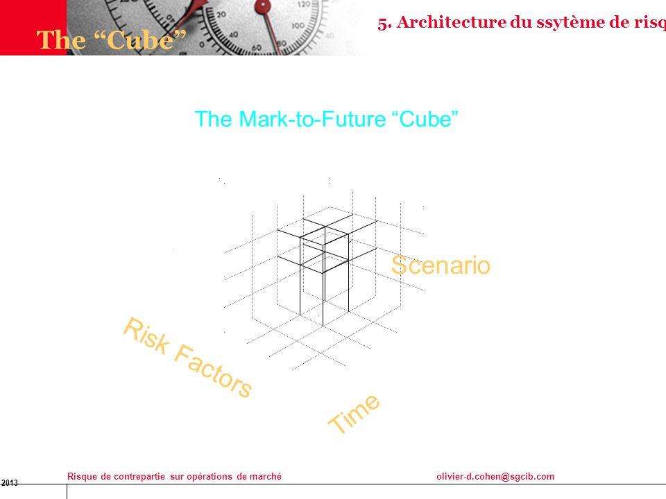 16 Jan 2013 Risque de contrepartie sur opérations de marchéolivier-d.cohen@sgcib.com 25 Time Risk Factors Scenario The Cube The Mark-to-Future Cube 5.