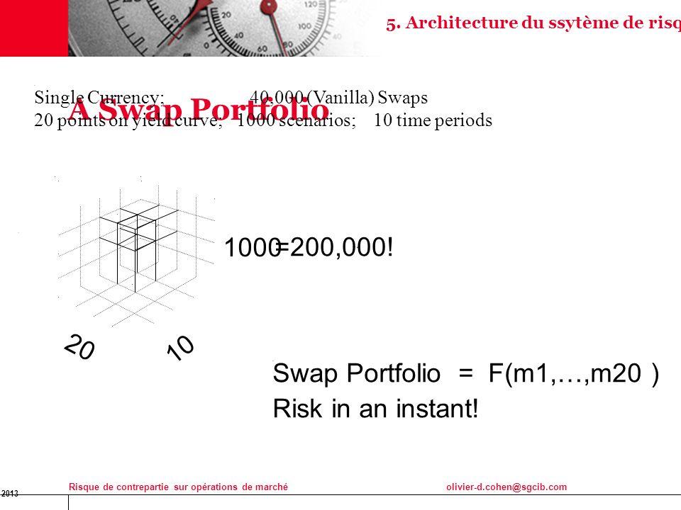 16 Jan 2013 Risque de contrepartie sur opérations de marchéolivier-d.cohen@sgcib.com 26 A Swap Portfolio Single Currency; 40,000 (Vanilla) Swaps 20 po