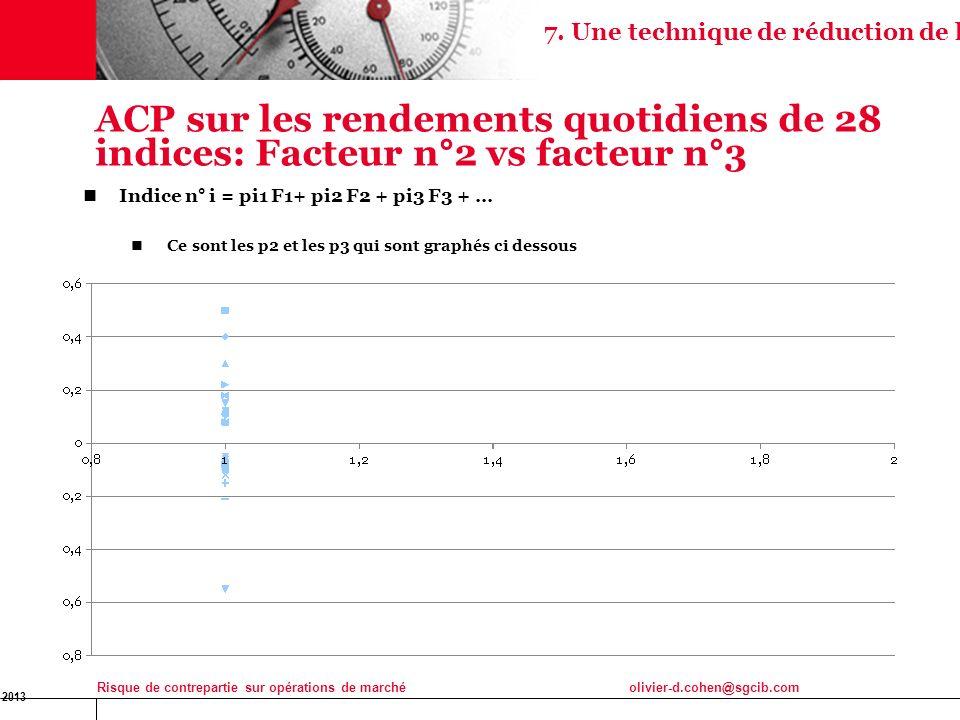 16 Jan 2013 Risque de contrepartie sur opérations de marchéolivier-d.cohen@sgcib.com 39 ACP sur les rendements quotidiens de 28 indices: Facteur n°2 v