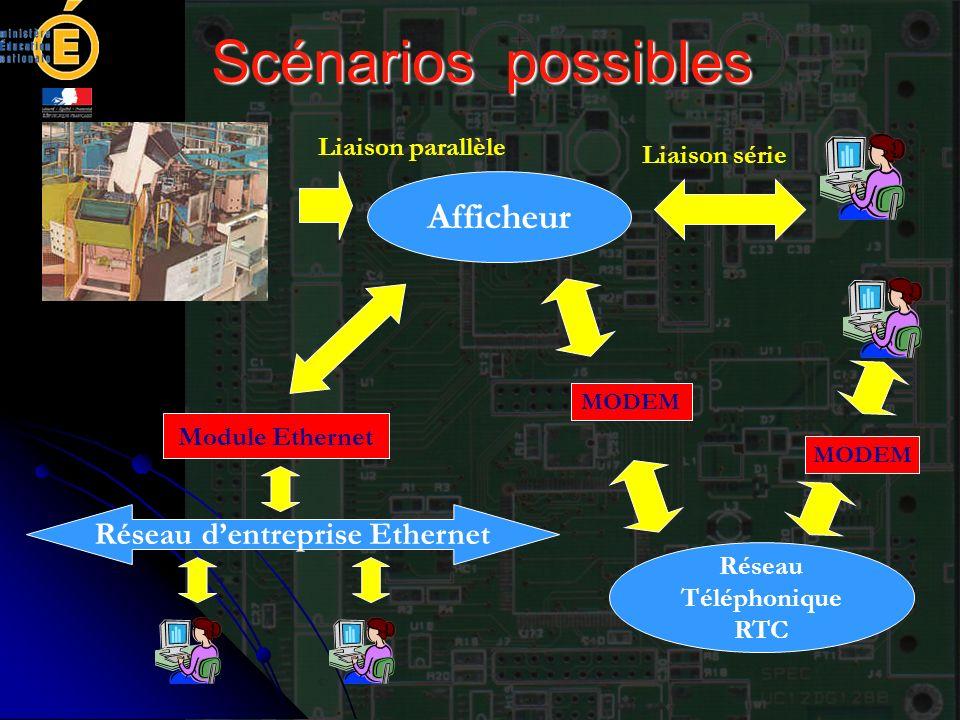 Scénarios possibles Afficheur Liaison parallèle Module Ethernet Réseau dentreprise Ethernet Liaison série Réseau Téléphonique RTC MODEM