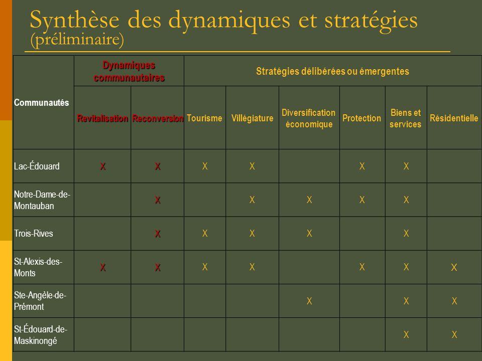 Synthèse des dynamiques et stratégies (préliminaire) Communautés Dynamiques communautaires Stratégies délibérées ou émergentes RevitalisationReconvers