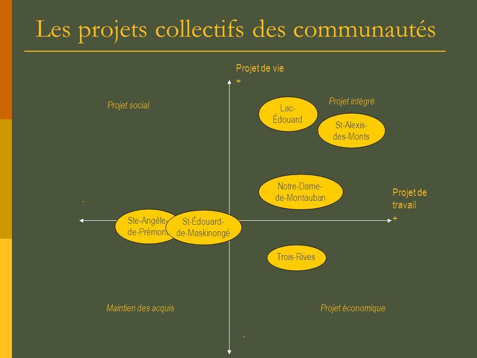 Les projets collectifs des communautés Projet intégré Projet social - Projet de vie + Projet de travail + Projet économiqueMaintien des acquis - Ste-A