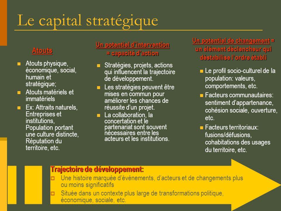 Le capital stratégiqueAtouts Atouts physique, économique, social, humain et stratégique; Atouts matériels et immatériels Ex: Attraits naturels, Entrep