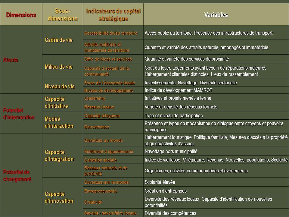 Dimensions Sous- dimensions Indicateurs du capital stratégique Variables Atouts Cadre de vie Accessibilité du/au territoire Accessibilité du/au territ