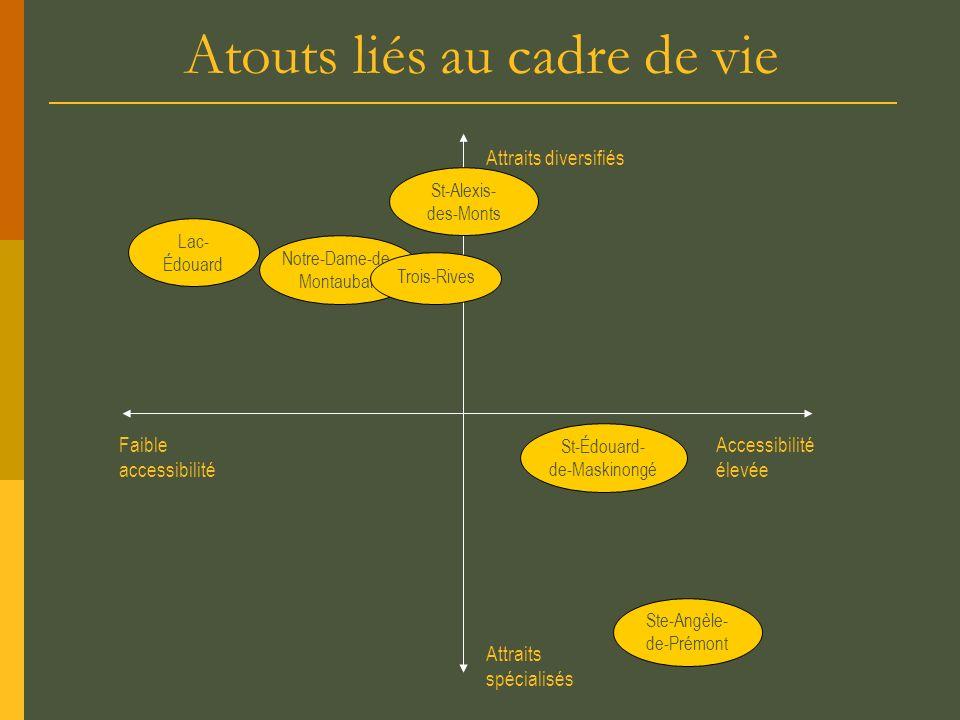 Atouts liés au cadre de vie Attraits spécialisés Faible accessibilité Accessibilité élevée Attraits diversifiés Lac- Édouard Notre-Dame-de- Montauban
