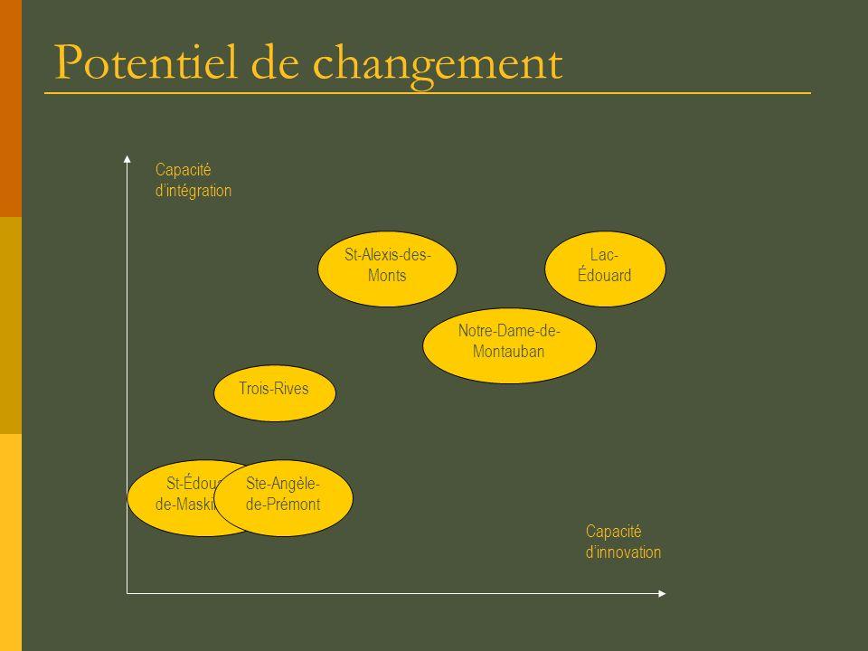 Synthèse du capital stratégique (préliminaire) Communautés Niveau global ForcesDéfis Lac-Édouard + Atouts du cadre de vie, Potentiel dintervention, Potentiel de changement, Niveau élevé de développement Diversification, Offre de logements, Hébergement aînés, Offre de biens et services Notre-Dame-de- Montauban + Atouts du cadre de vie Potentiel dintervention Potentiel de changement Cadre bâti, Offre de biens et services, Diversification, Cohésion sociale St-Alexis-des- Monts + / - Atouts du cadre de vie Offre élevée de biens et services Potentiel de changement Potentiel dintervention, Diversification, Écarts de revenus, Offre de logements, Décrochage scolaire Trois-Rives + / - Atouts du cadre de vie Potentiel de changement Potentiel dintervention, Diversification, Perte de services, Décrochage scolaire, Offre de biens et services St-Édouard-de- Maskinongé - Accessibilité Capacité daccueil Cadre de vie, Potentiel de changement, Potentiel dintervention, Diversification, Écarts de revenus, Diminution niveau de développement, Offre de biens et services Ste-Angèle-de- Prémont - Accessibilité Diversification Cade de vie, Potentiel de changement, Potentiel dintervention, Écarts de revenus, Niveau de développement, Décrochage scolaire