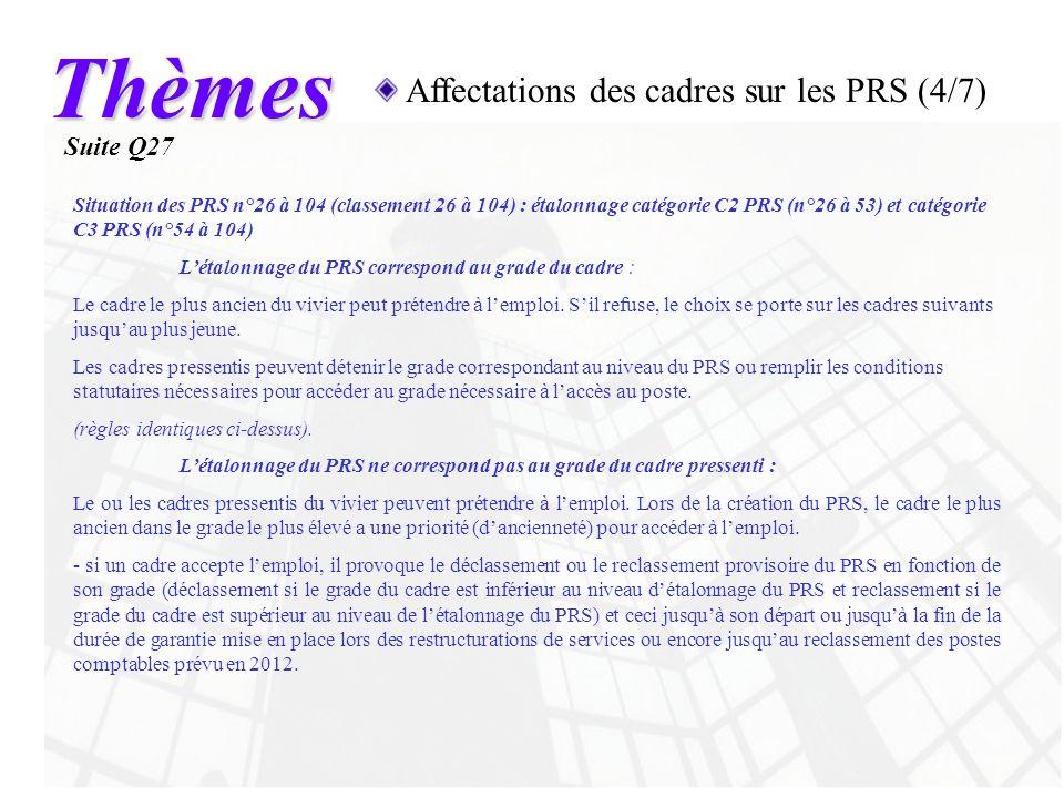 Thèmes Affectations des cadres sur les PRS (4/7) Suite Q27 Situation des PRS n°26 à 104 (classement 26 à 104) : étalonnage catégorie C2 PRS (n°26 à 53