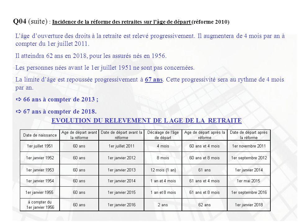 Q04 (suite) : Incidence de la réforme des retraites sur lâge de départ (réforme 2010) Lâge douverture des droits à la retraite est relevé progressivem