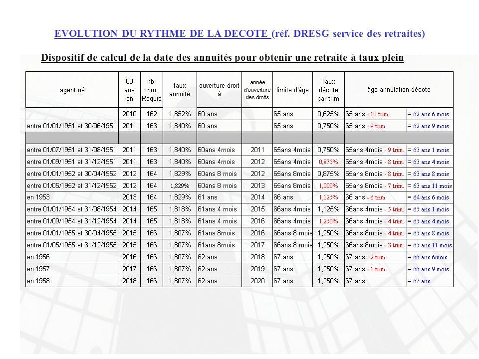 EVOLUTION DU RYTHME DE LA DECOTE (réf. DRESG service des retraites) Dispositif de calcul de la date des annuités pour obtenir une retraite à taux plei