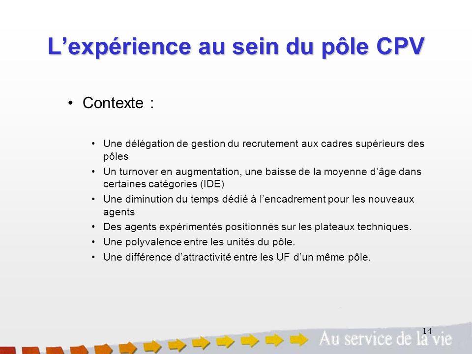 14 Lexpérience au sein du pôle CPV Contexte : Une délégation de gestion du recrutement aux cadres supérieurs des pôles Un turnover en augmentation, un