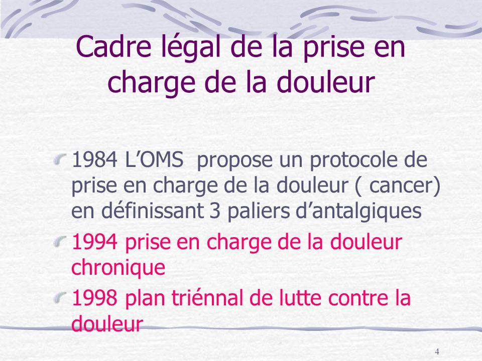 5 1999 mise en place de protocoles de Pec de la douleur aigüe 1999 Droit daccès aux soins palliatifs 2002 droit des malades et qualité des soins