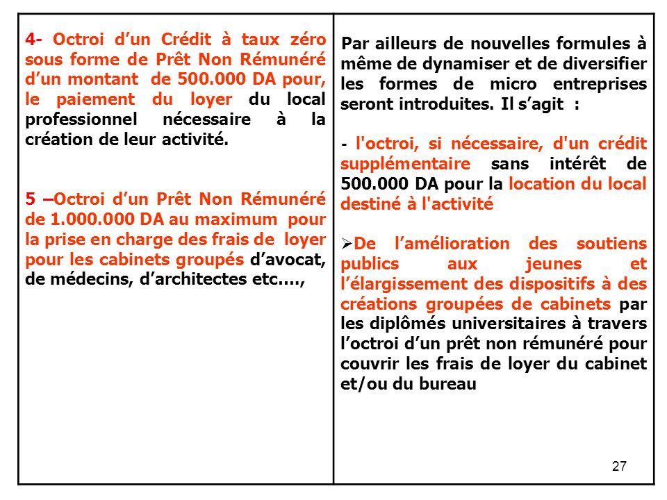 27 4- Octroi dun Crédit à taux zéro sous forme de Prêt Non Rémunéré dun montant de 500.000 DA pour, le paiement du loyer du local professionnel nécessaire à la création de leur activité.