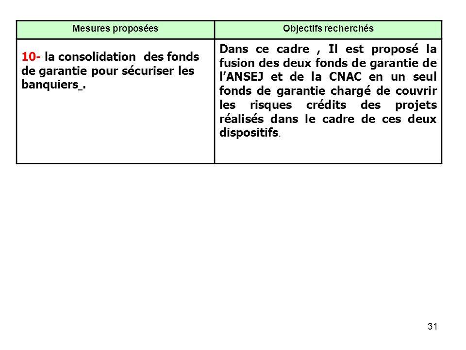 31, Mesures proposéesObjectifs recherchés 10- la consolidation des fonds de garantie pour sécuriser les banquiers.