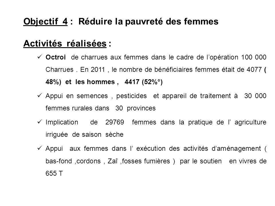 Objectif 4 : Réduire la pauvreté des femmes Activités réalisées : Octroi de charrues aux femmes dans le cadre de lopération 100 000 Charrues. En 2011,